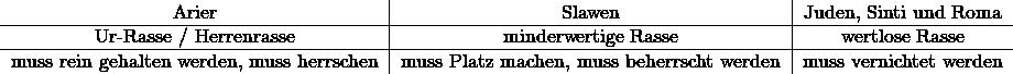 \[ \begin{tabular}[h]{c c c} \text{Arier} & \text{Slawen} & \text{Juden, Sinti und Roma} \\ \hline \text{Ur-Rasse / Herrenrasse} & \text{minderwertige Rasse} & \text{wertlose Rasse} \\ \hline \text{muss rein gehalten werden, muss herrschen} & \text{muss Platz machen, muss beherrscht werden} & \text{muss vernichtet werden} \\ \end{tabular} \]