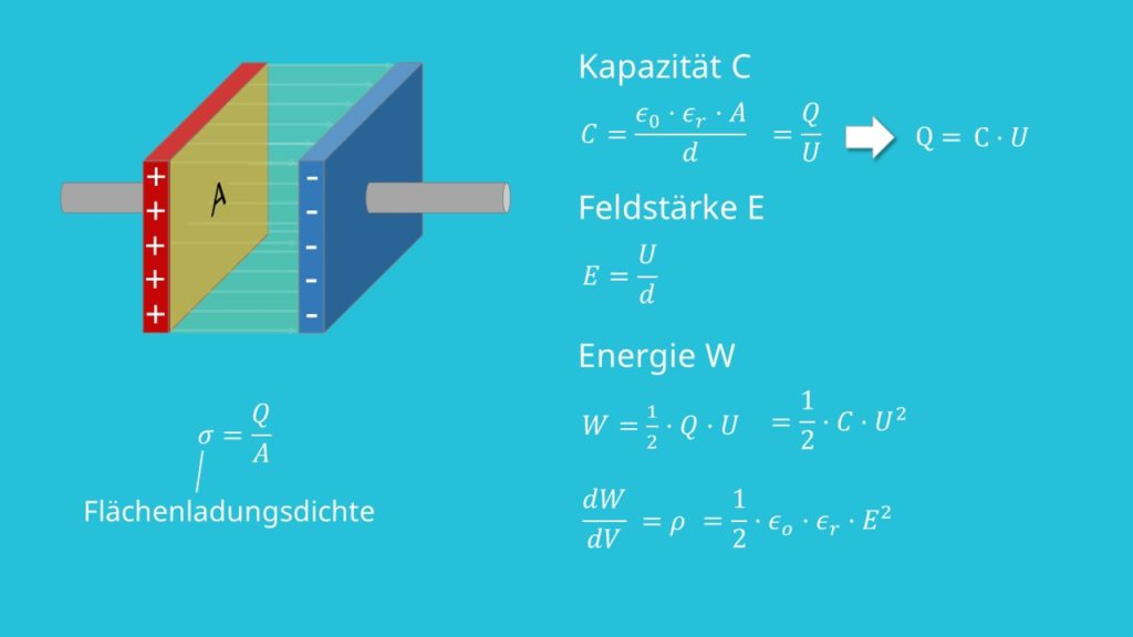Plattenkondensator, Kondensator, Feldstärke, Energie, Energiedichte, Flächenladungsdichte, homogenes E-Feld