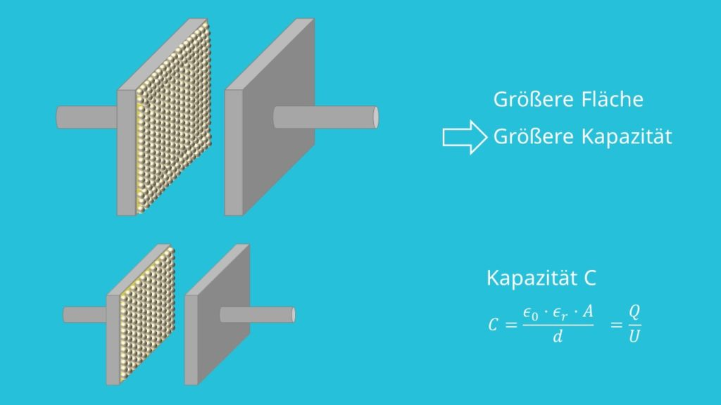 Kondensatorkapazität, Kapazität Formel, Kondensator, Plattenkondensator, Spannung, Permittivität, Abstand