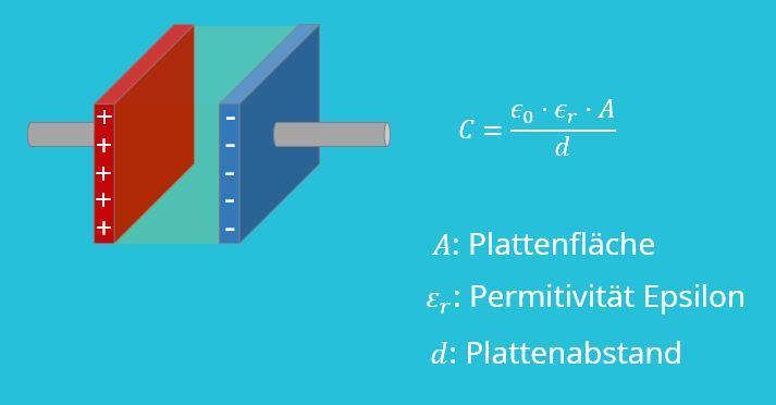 Kondensator, Plattenkondensator, Permittivität, Plattenabstand, homogenes elektrisches Feld