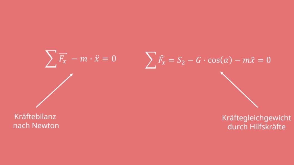 Dynamisches Gleichgewicht, d'Alembert, d'Alembertsches Prinzip, Hilfskräfte, Hilfskraft, Newton,