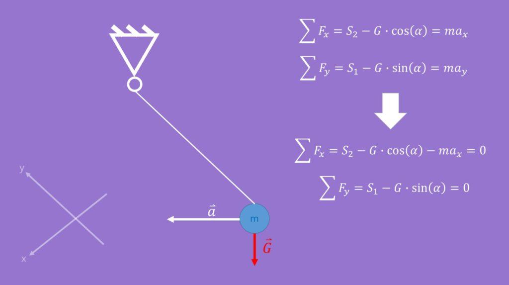 Seilkräfte, Gleichgewicht, d'Alembert, dynamisches Gleichgewicht, Masse, Beschleunigung