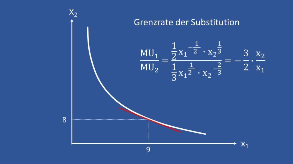 Grenzrate der Substitution, GRS, Grenzrate berechnen