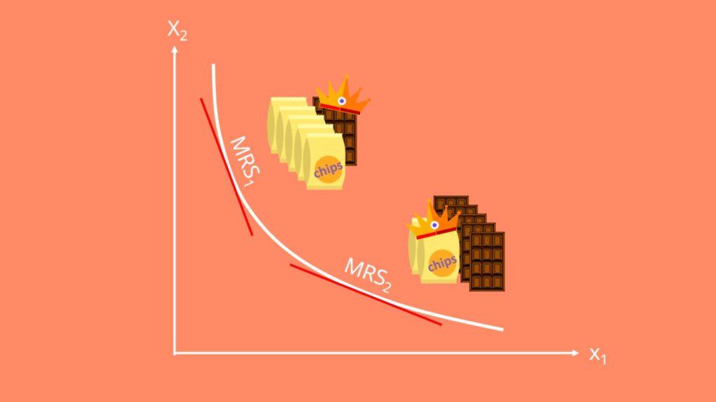 Grenzrate, Grenznutzen, Steigung der Indifferenzkurve