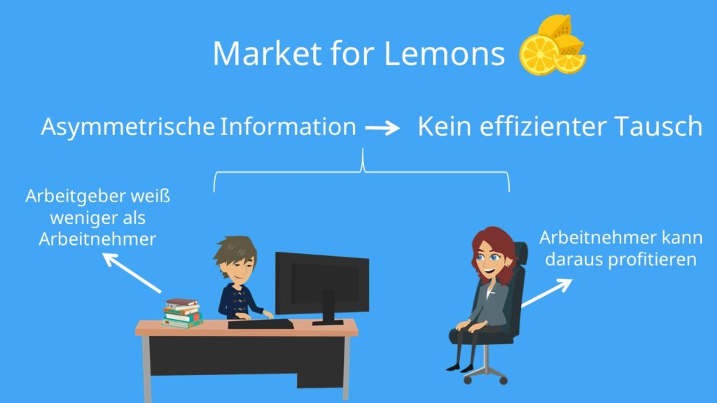 Market for Lemons Beispiel, asymmetrische Information, Lemons Problem