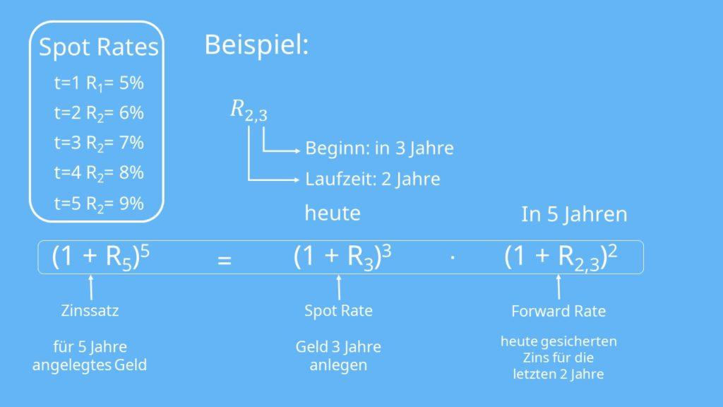 Beispiel Forward Rate Formel