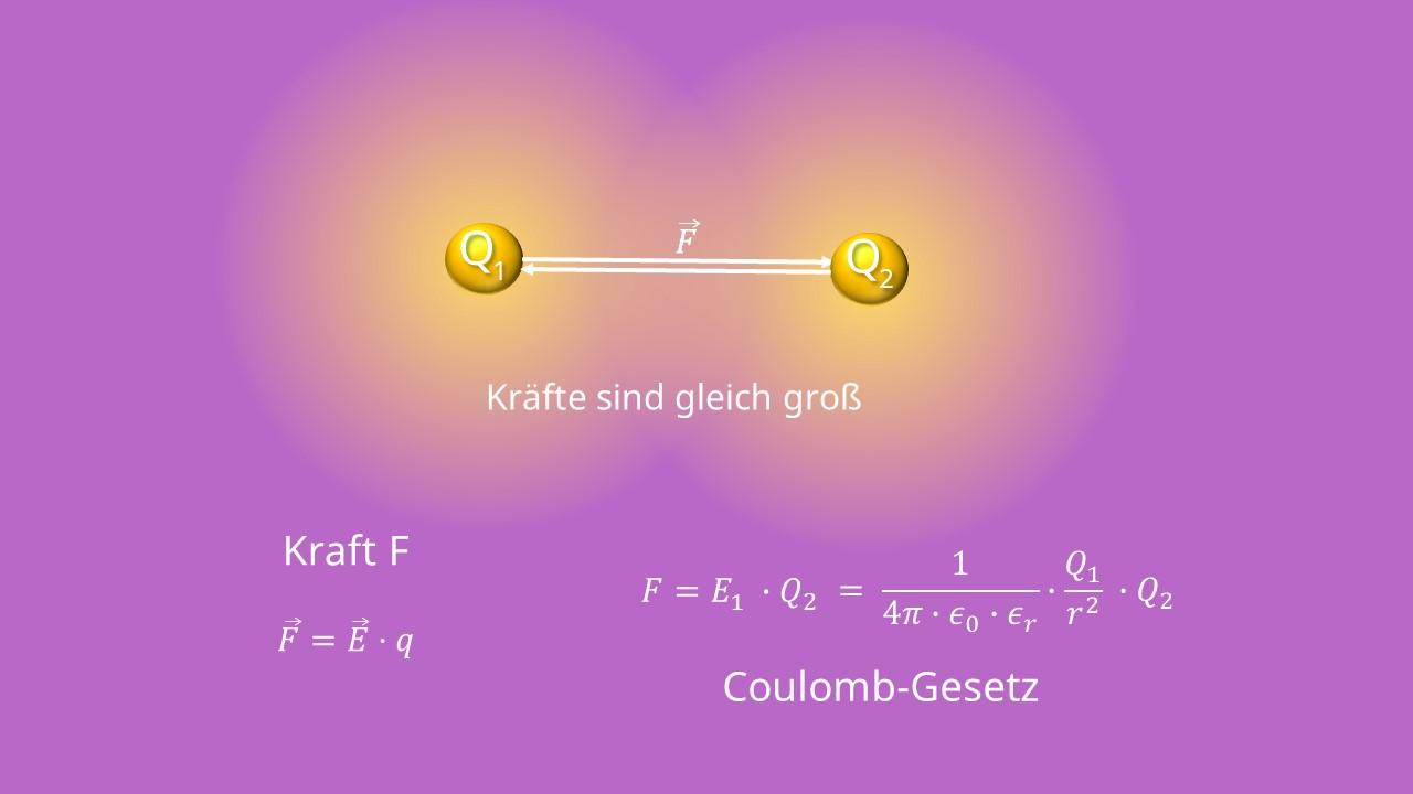 elektrisches Feld, Feldlinien, Feldstärke, Coulombgesetz, elektrisches Feld Formel, Kraft, Ladung, Permittivität, Radius