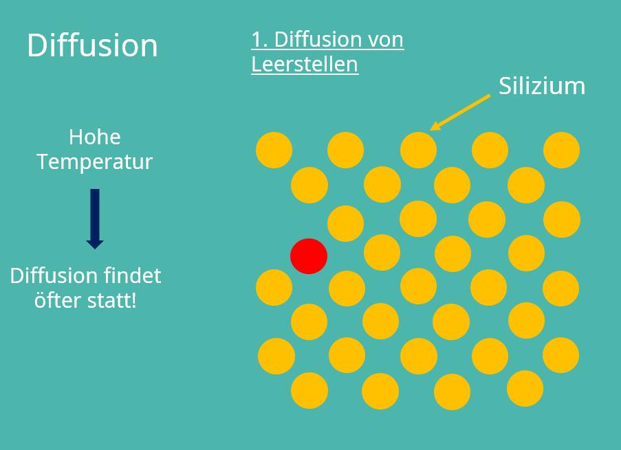 Diffusion, Gitterfehler, Leerstellen, Silizium, amorph, kristallin, Kristallstruktur, Kristallgitter, Punktdefekete