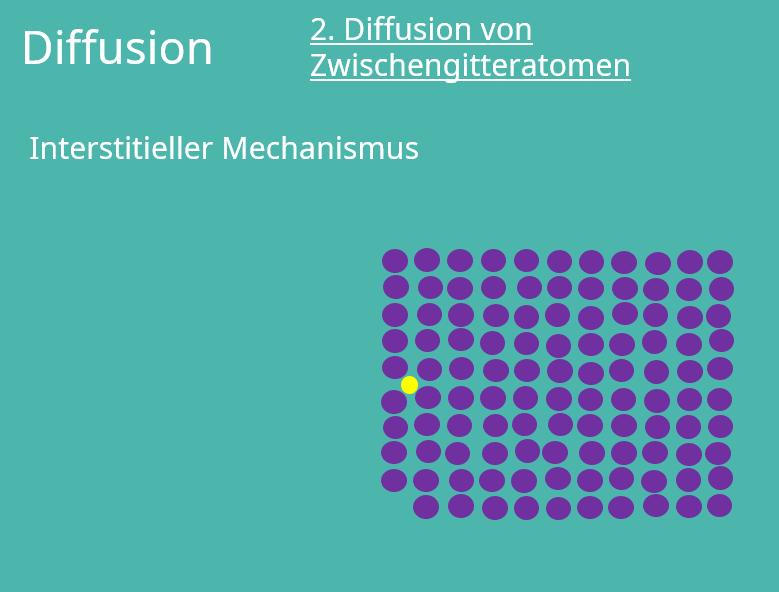 Diffusion, Gitterfehler, Zwischengitteratom, interstitielle Diffusion, Kristallstruktur, Kristallgitter