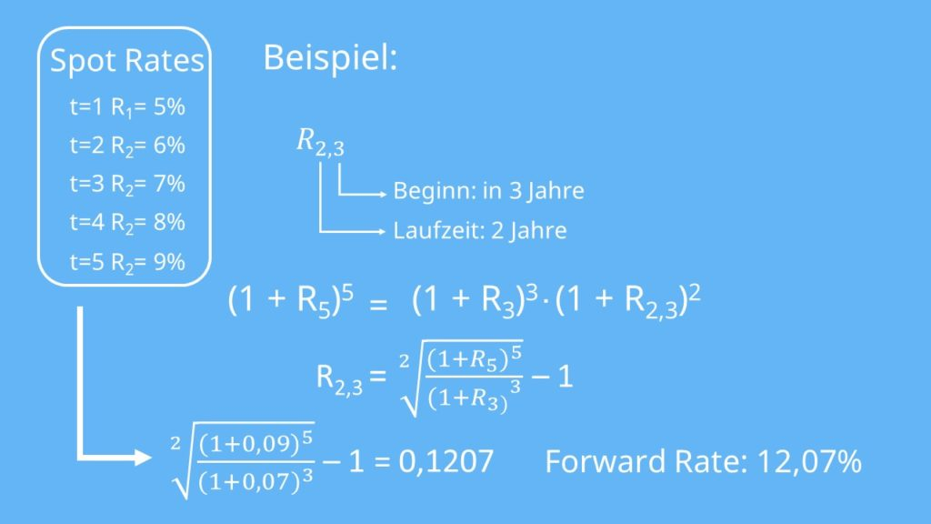 Forward Rate berechnen