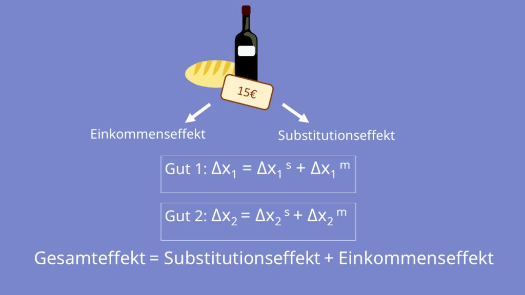 Slutsky-Zerlegung, Slutsky Gleichung, Gesamteffekt, Einkommenseffekt, Substitutionseffekt,