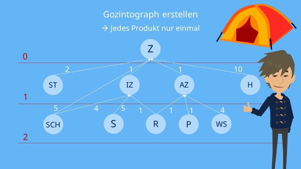 Gozintograph Beispiel