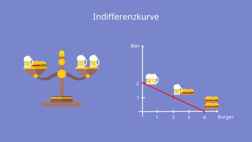 Indiffernzkurve Nutzenfunktion, Indifferenzkurve berechnen, Nutzenfunktion aufstellen,