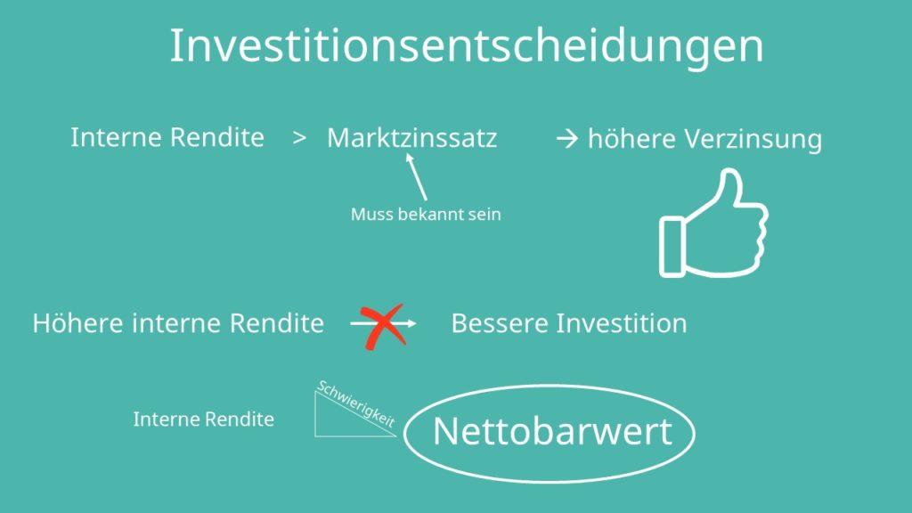 Interner Zinsfuß, interne Zinsfußmethode, interne Rendite