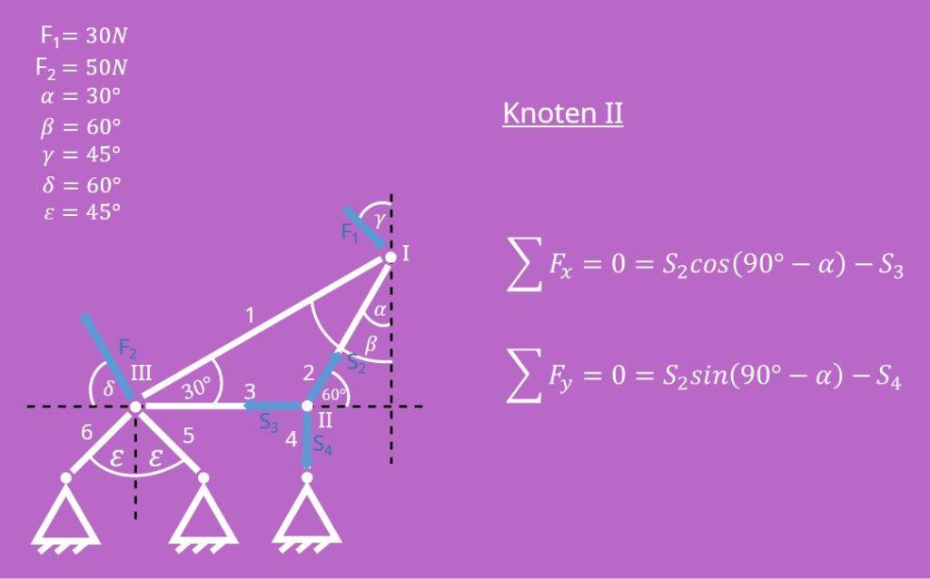 Knotenpunktverfahren, Knotenschnittverfahren, Rundschnitt, Freischneiden, Stabkräfte, Festlager, Kräftegleichgewicht