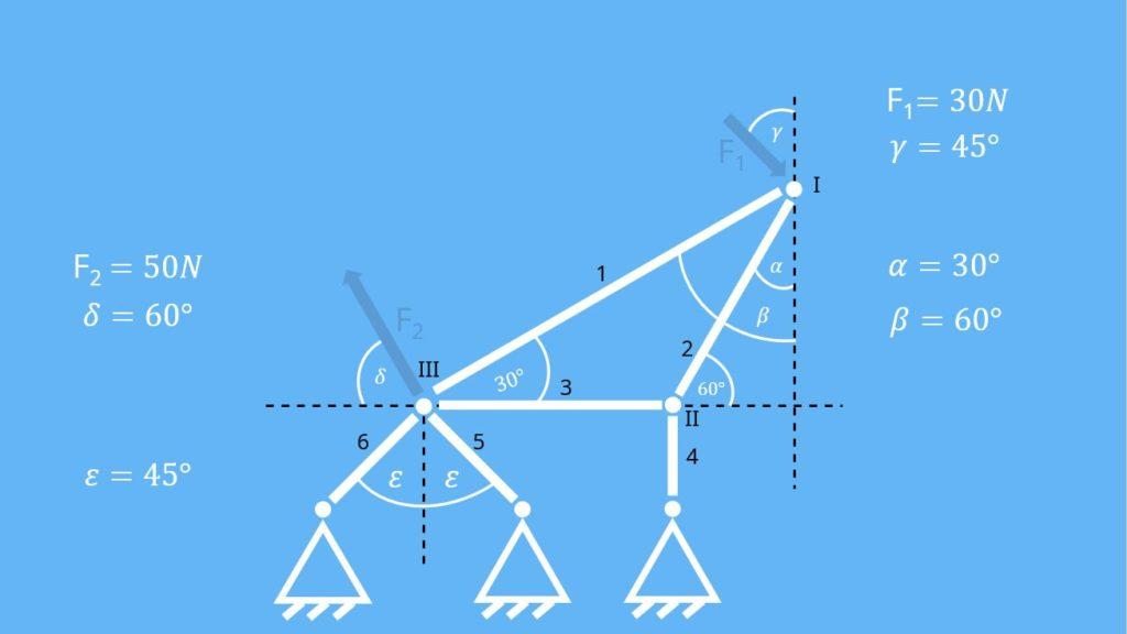 Knotenpunktverfahren, Knotenschnittverfahren, Rundschnitt, Rundschnittverfahren, Statik, Stabkräfte, Kräftegleichgewicht