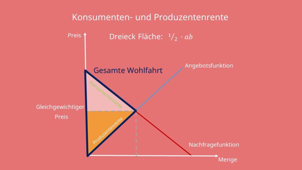 Konsumentenrente Formel, Konsumentenrente berechnen, Konsumentenrente