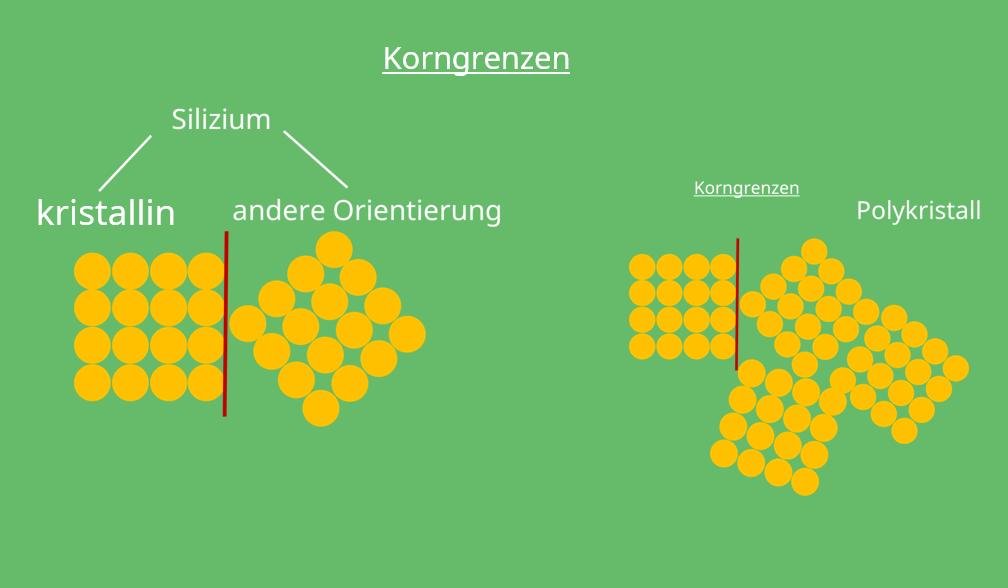Gitterfehler, Kristallgitter, Polykristall, amorph, kristallin, zweidimensionaler Gitterfehler, Phasengrenze, Kristallstruktur, Korngrenzen