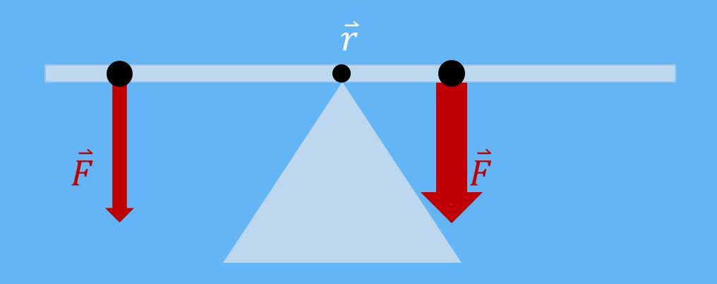 Kräftegleichgewicht, Momentengleichgewicht, Bezugspunkt, Kraft, Moment, Gleichgewichtsbedingungen, Wippe