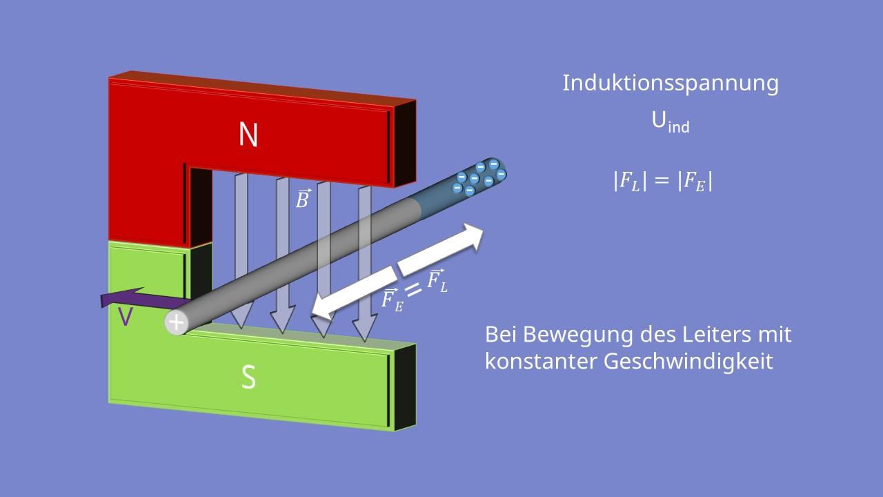 Magnetfeld, Leiter ,Induktion, Lorentzkraft, elektrische Kraft