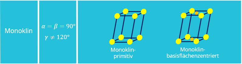 Bravais Gitter, Kristallstruktur, Kristallgitter, Monoklin, Monoklin-primitiv, Monoklin-basisflächenzentriert, Einheitszelle, Elementarzelle