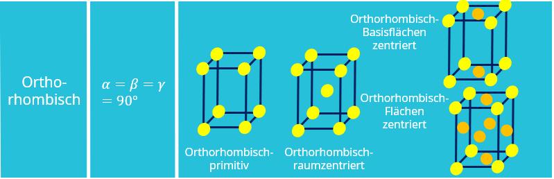 Bravais Gitter, Kristallstruktur, Kristallgitter, Orthorhombisch, Orhorhombisch-primitiv, Orthorhombisch-raumzentriert, Orthorhombisch-flächenzentriert, Orthorhombisch-basisflächenzentriert