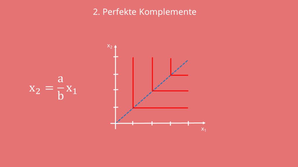 Nutzenfunktion Perfekte Komplemente, Perfekte Komplemente Indifferenzkurve