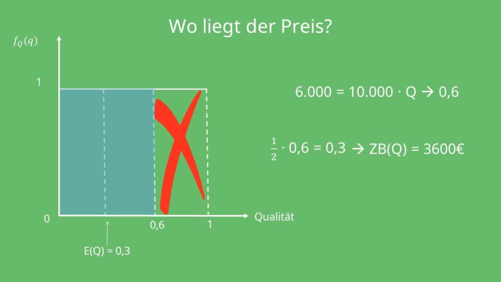Market for Lemons: Preisbestimmung,