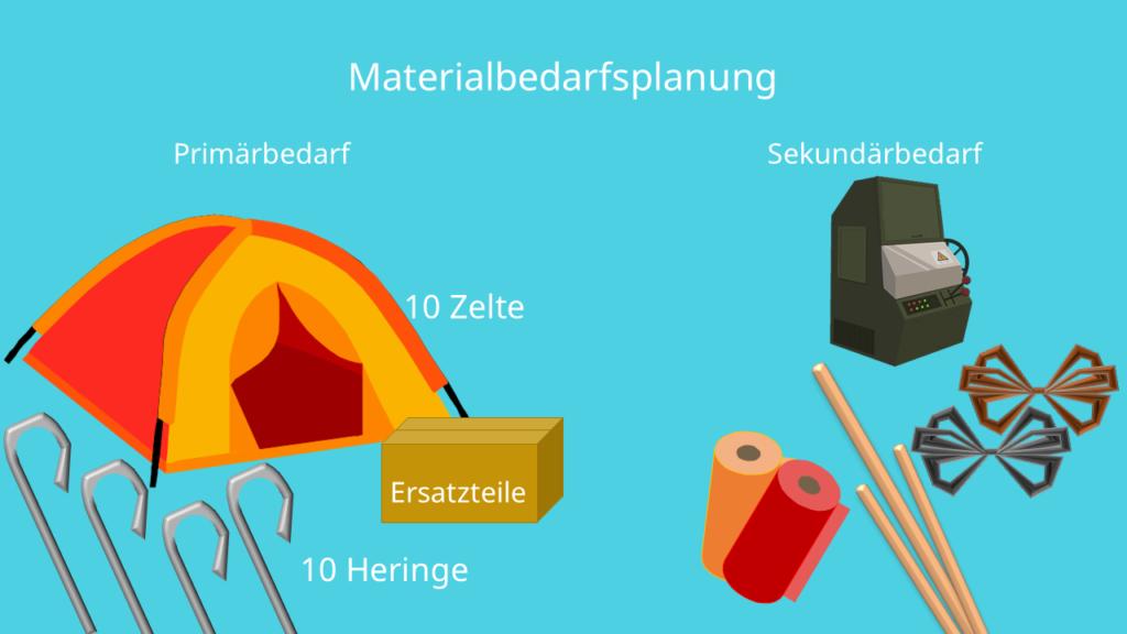 Materialbedarfsplanung Beispiel