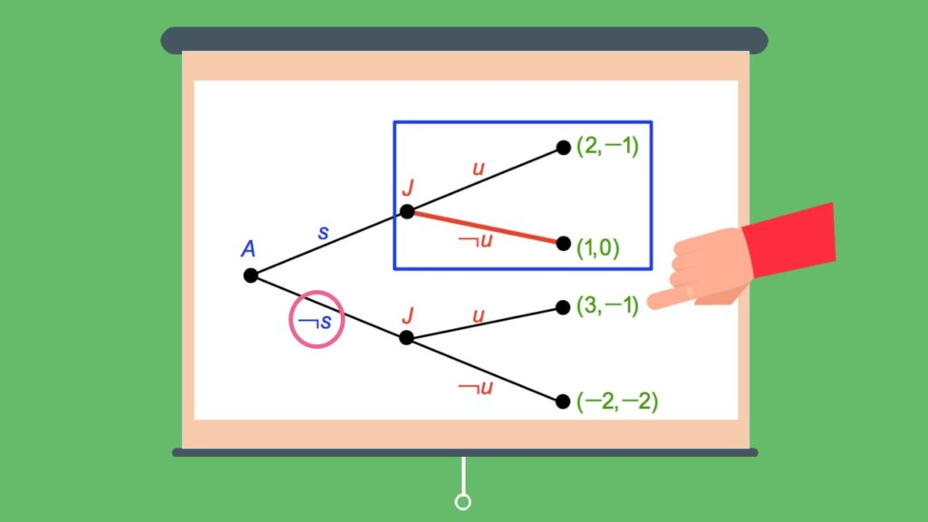 Spielbaum Beispiel, Spielbaum berechnen, Spielbaum Auswertung