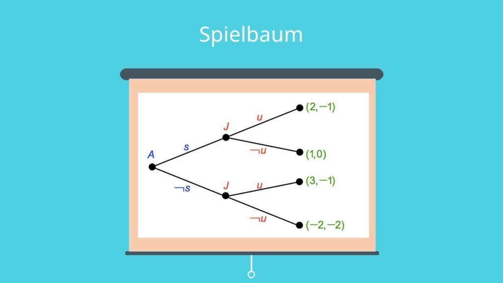 Spielbaum, extensive Form, Spieltheorie,
