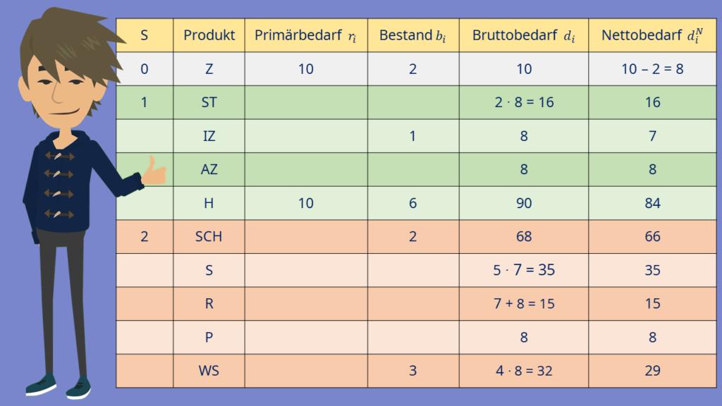 Materialbedarfsplanung Beispiel: Dispositionsstufenverfahren