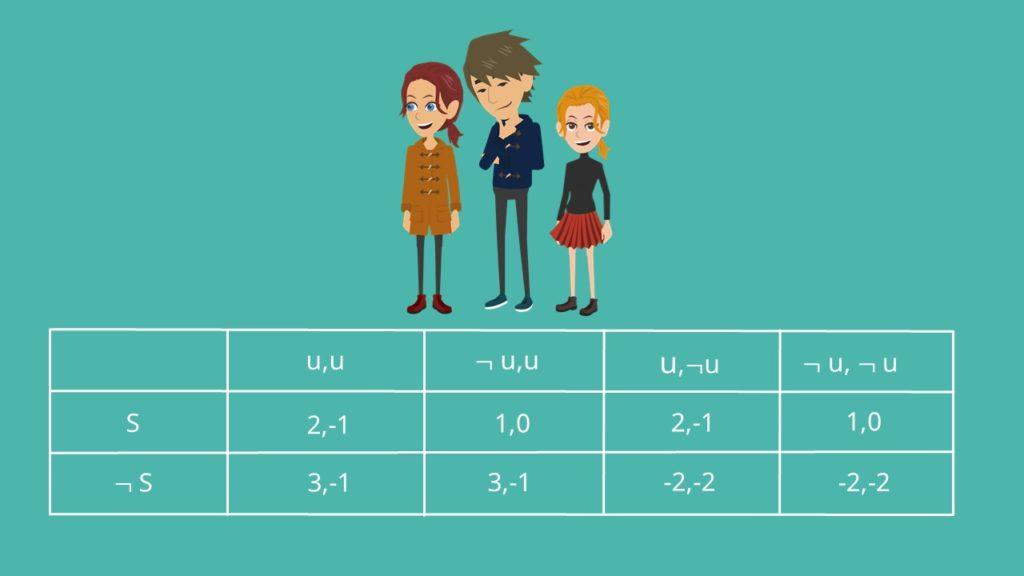 Spielbaum Tabellenform. extensiv Form, Normalform