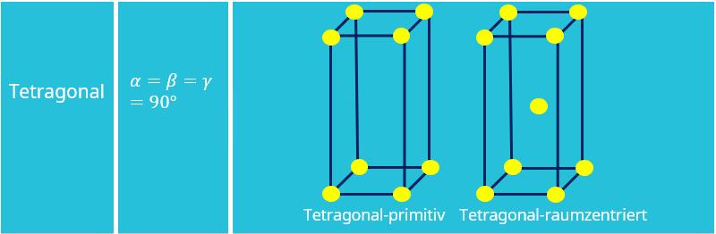 Bravais Gitter, Kristallgitter, Kristallstruktur, Tetragonal, Tetragonal-primitiv, Tetragonal-raumzentriert, Einheitszelle