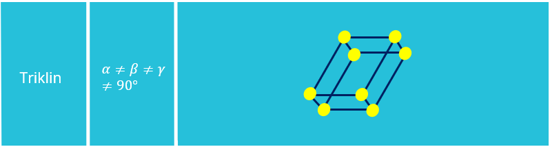 Bravais Gitter, Triklin, Kristallstruktur, Kristallgitter, Einheitszelle, Elementarzelle, Winkel, Translationsvektoren