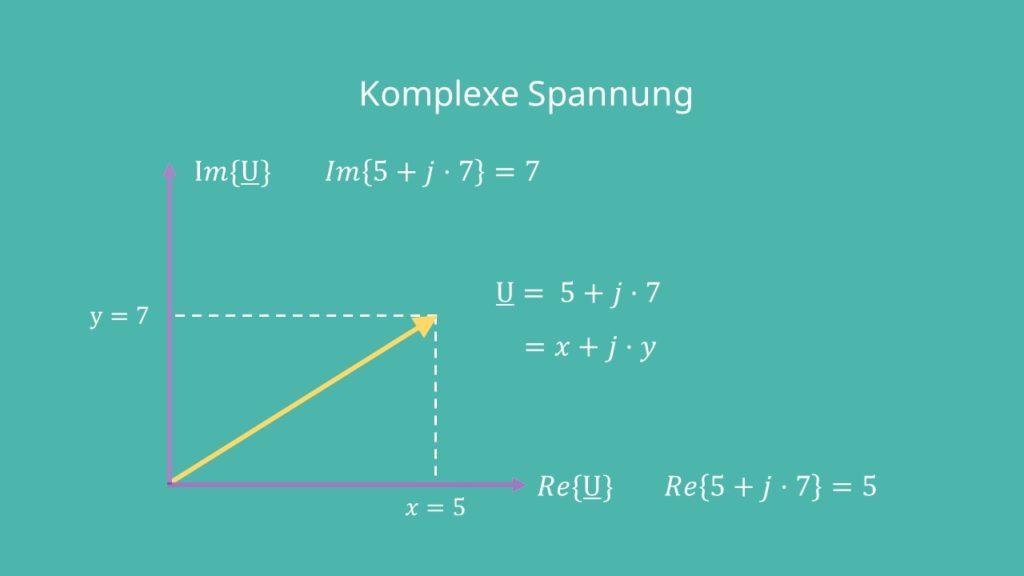 Zeigerdiagramm, komplexe Zahlen, algebraische Form, Realteil, Imaginärteil