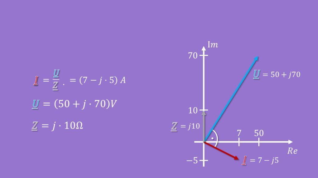 Zeigerdiagramm, komplexe Zahlen, Impedanz, Widerstand, Realteil, Imaginärteil