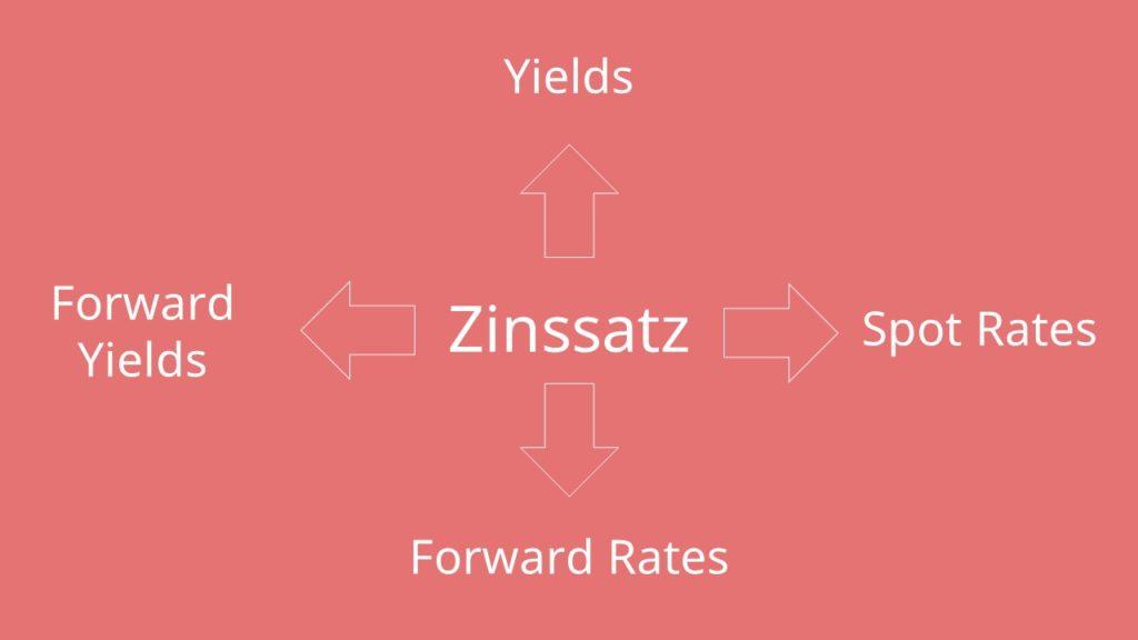 Forward Rate, Spot Rate