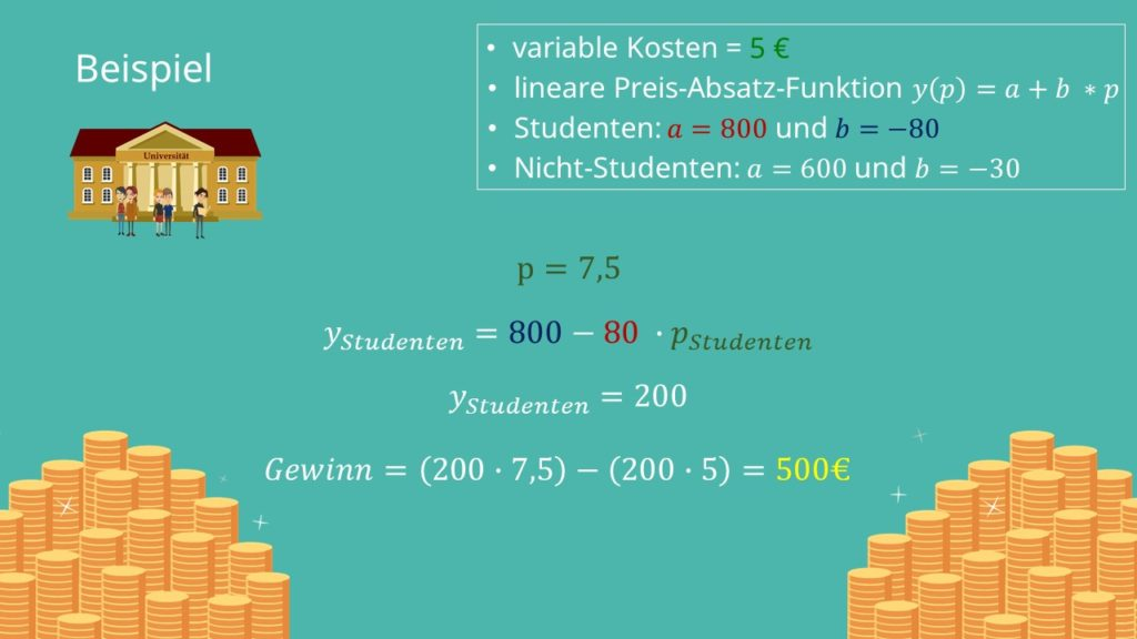 Lineare Preis Absatz Funktion