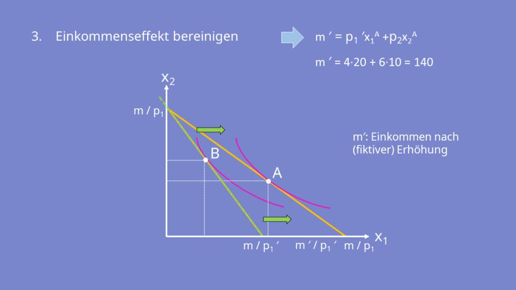 Substitutionseffekt berechnen, Einkommenseffekt bereinigen
