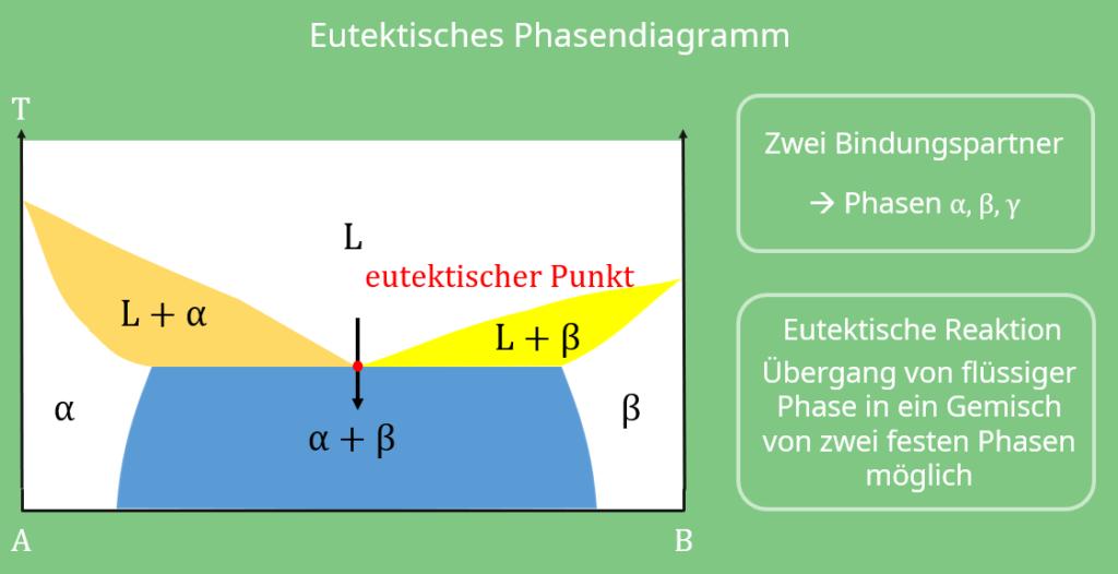 Zustandsdiagramm Werkstoffkunde, Phasendiagramm, Eutektoid, Eutektikum, Peritektoid, Peritektikum, Temperatur, Bindungspartner