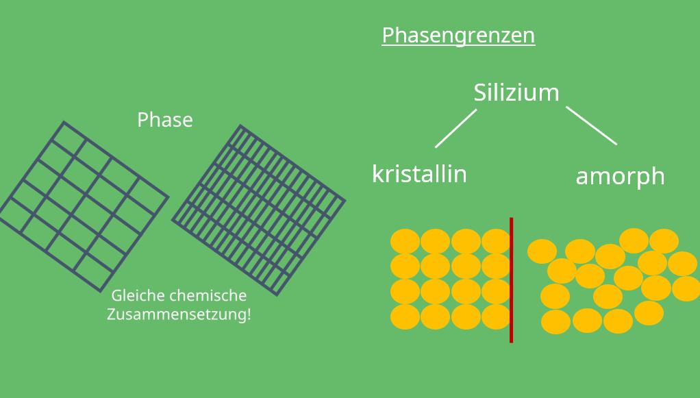 Phasengrenzen, Kristallgitter, Silizium, Gitterfehler, kristallin, amorph, Phase, zweidimensionaler Gitterfehler, Kristallstruktur, Chemie