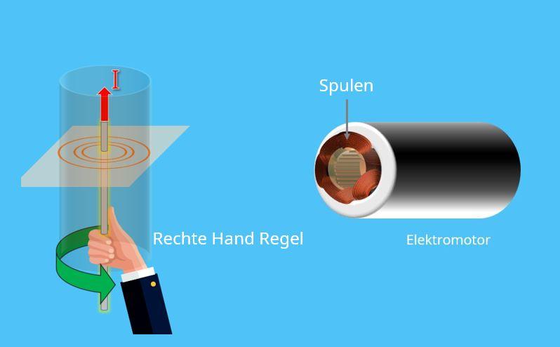 Rechte Hand Regel, stromdurchflossener Leiter, Leiterschleife, elektromagnetische Induktion