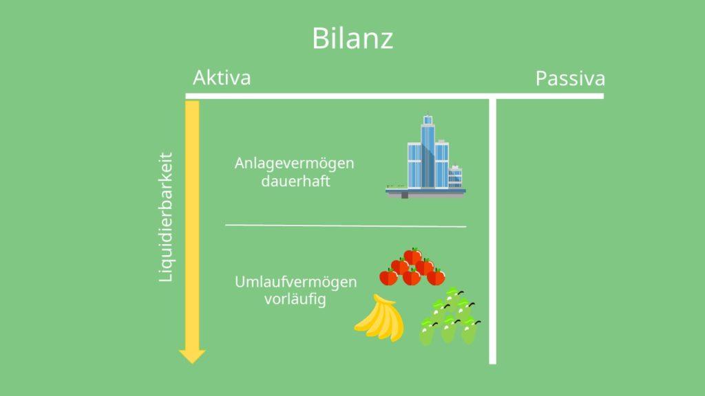Bilanz Aufbau: Bilanz Aktiva