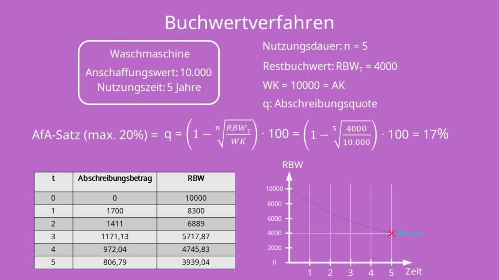 Abschreibungsmethoden: Buchwertverfahren