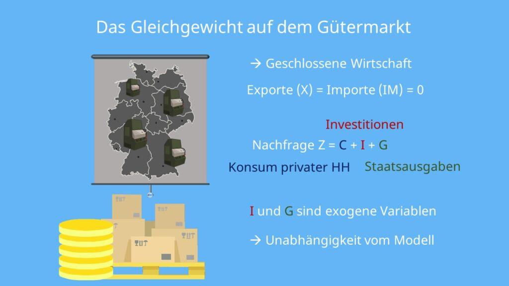 Gütermarktnachfrage, Gütermarkt Gleichgewicht