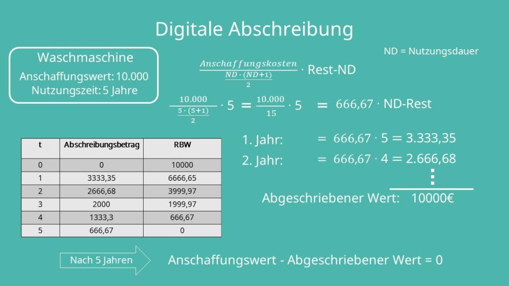 Abschreibungsmethoden: Digitale Abschreibung