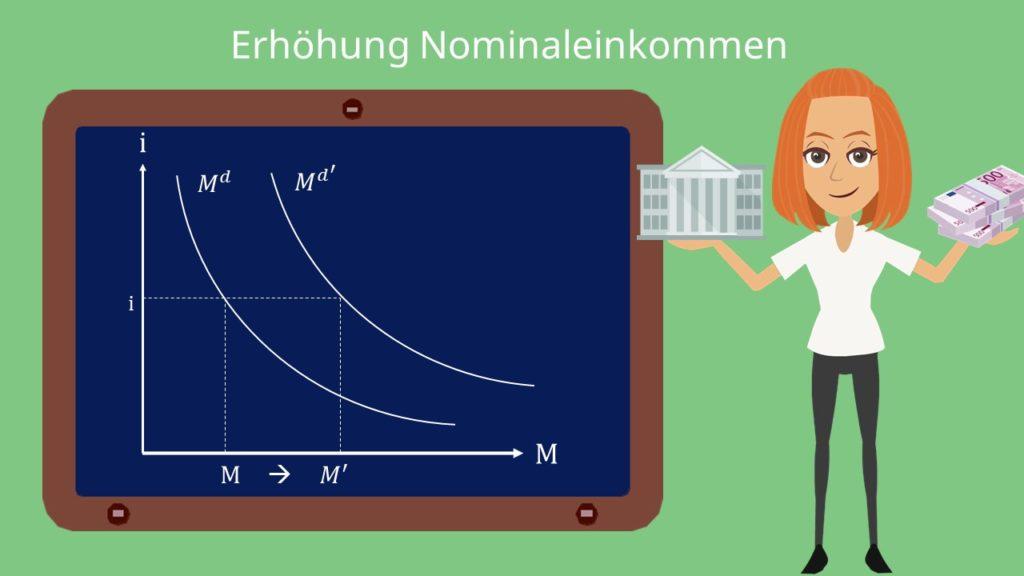 Geldmarkt Geldnachfragefunktion, Nominaleinkommen