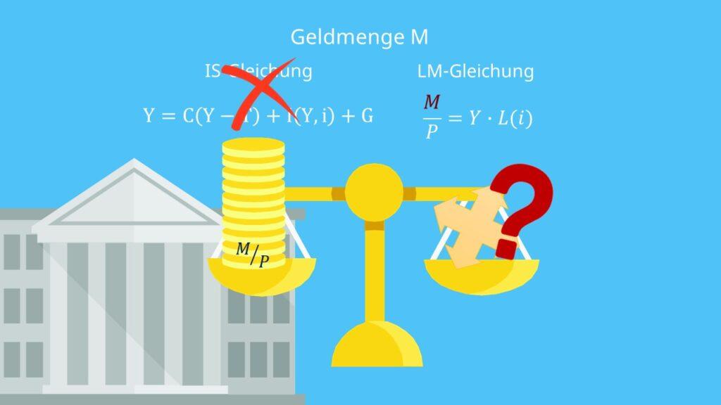 IS-LM-Modell: Veränderung durch expansive Geldpolitik