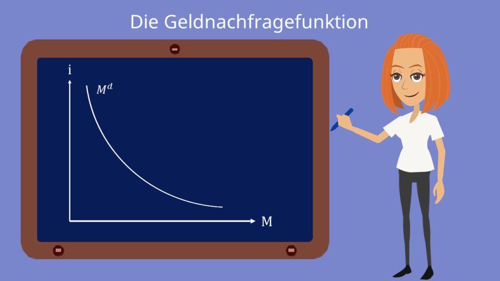 Geldmarkt Grafik, Geldnachfragefunktion